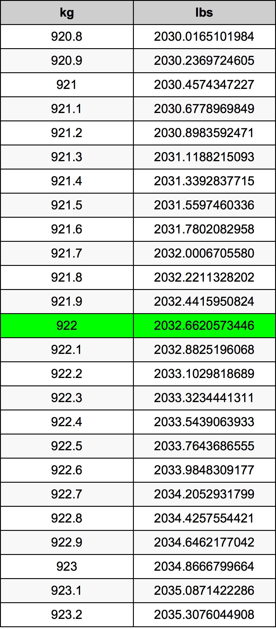 922 Kilogram Table