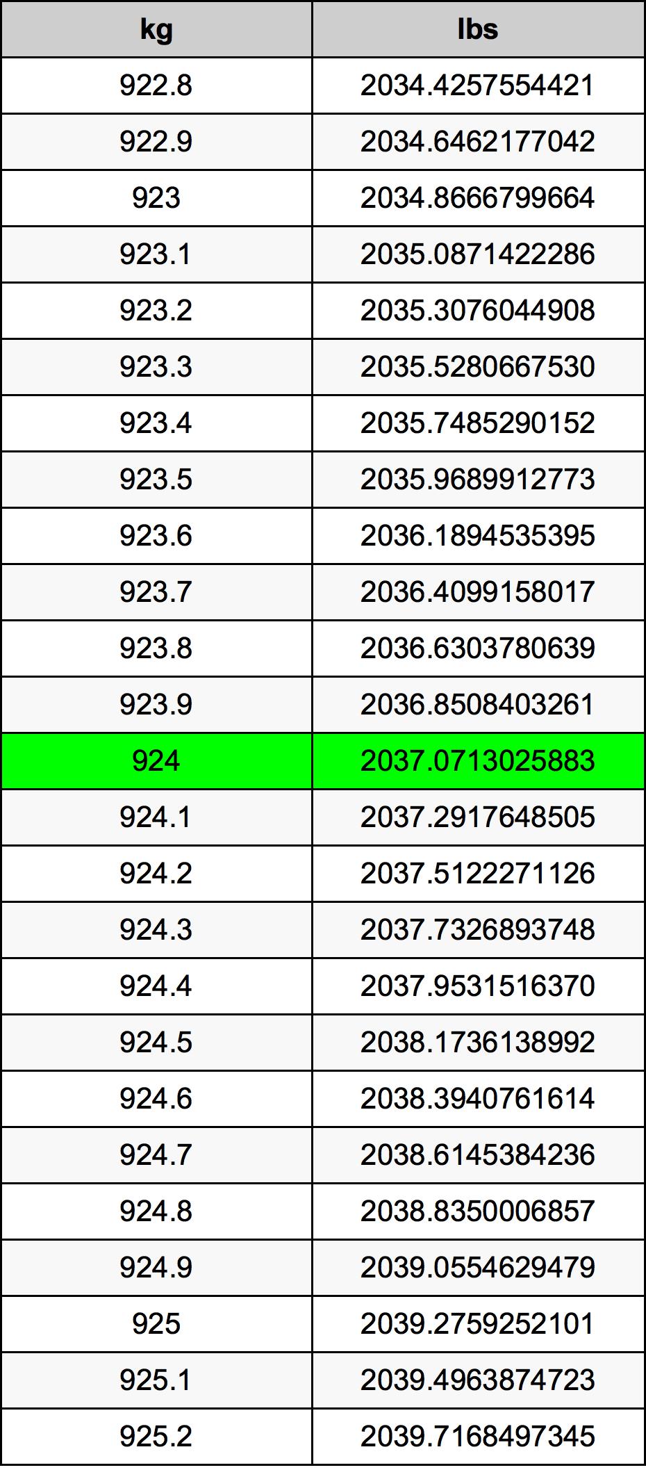 924 Kilogram tabela przeliczeniowa