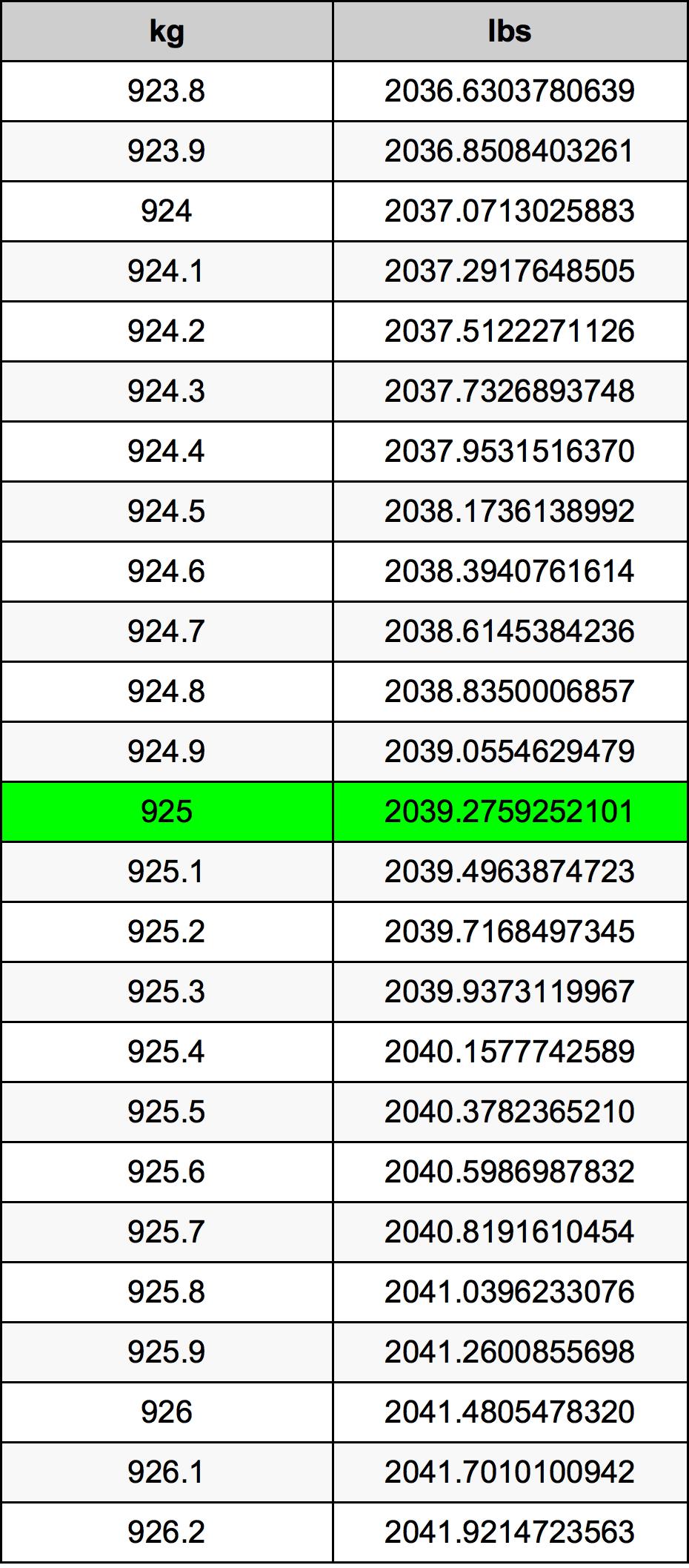 925 Kilogram tabela przeliczeniowa