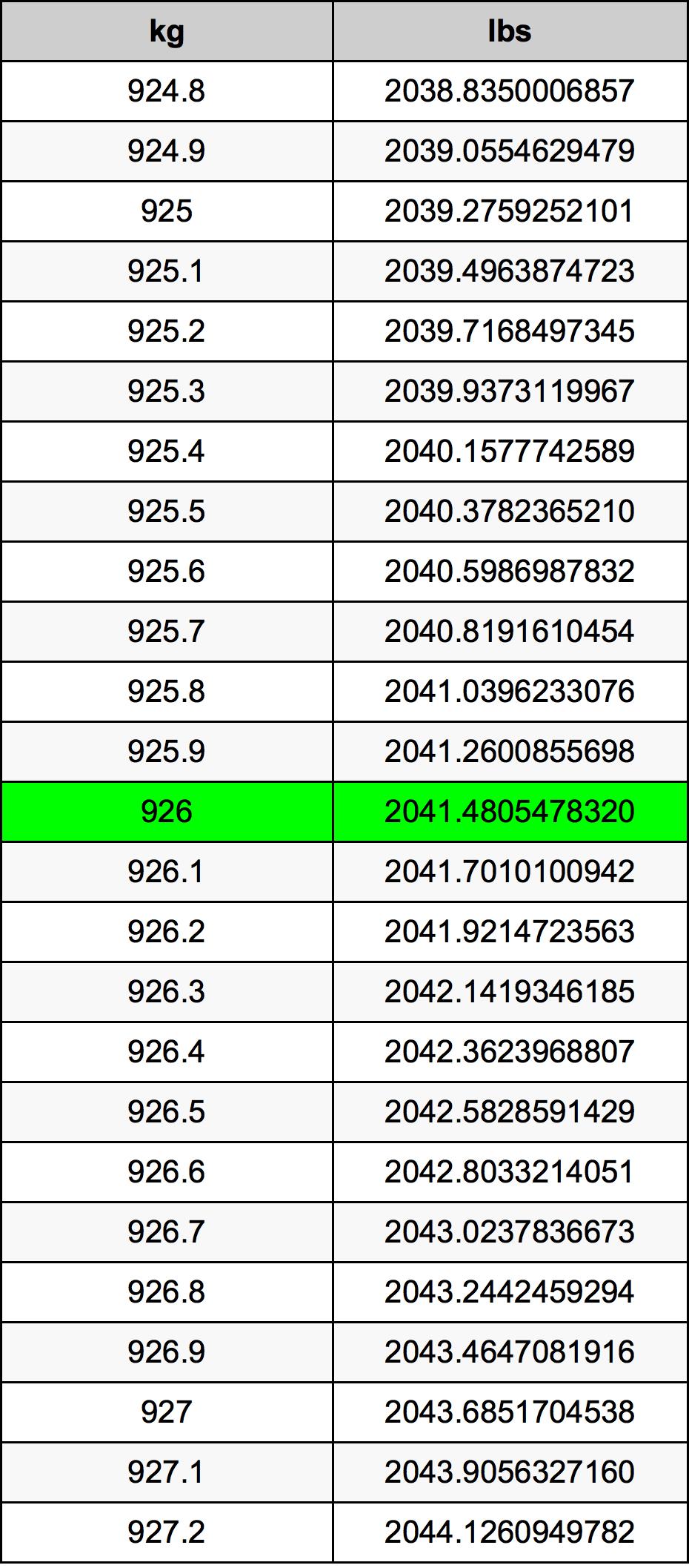926 Kilogram tabela przeliczeniowa