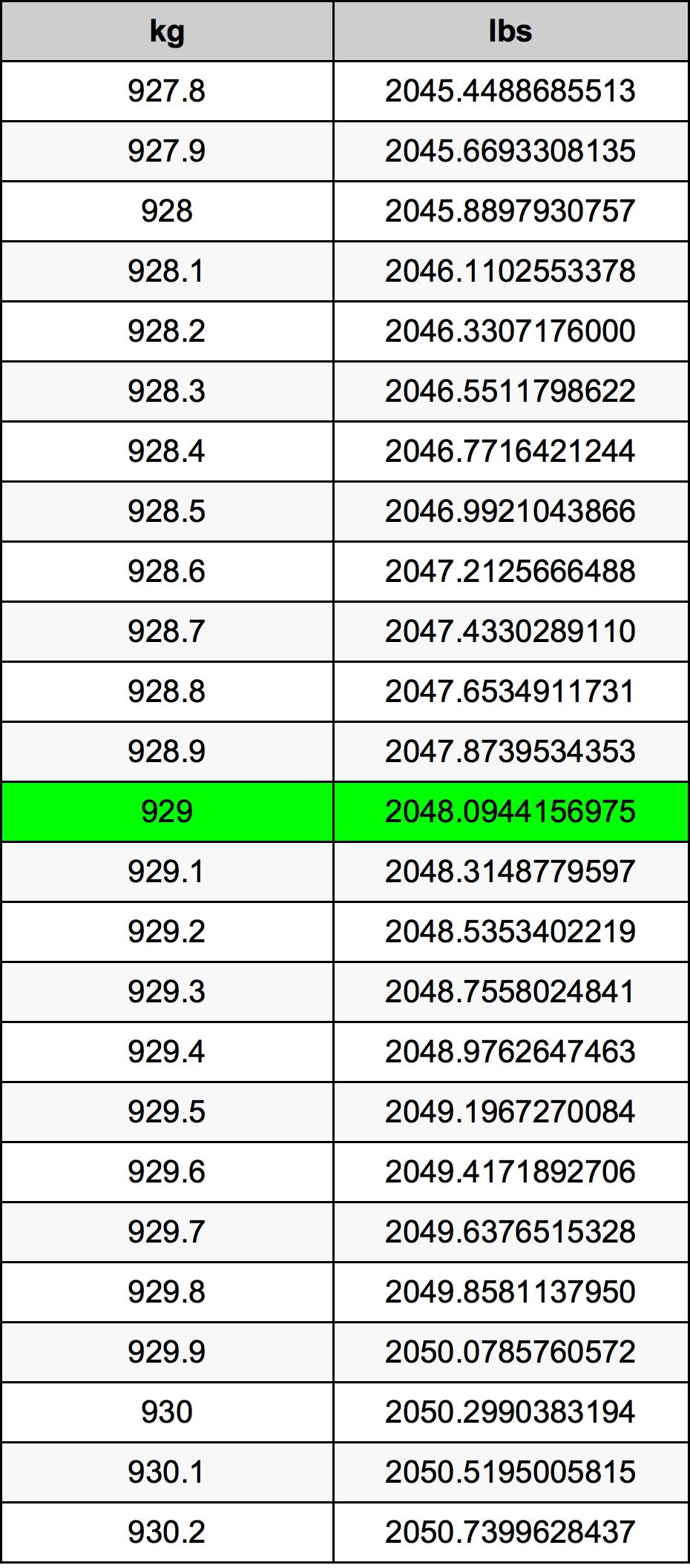 929 Kilogram Table