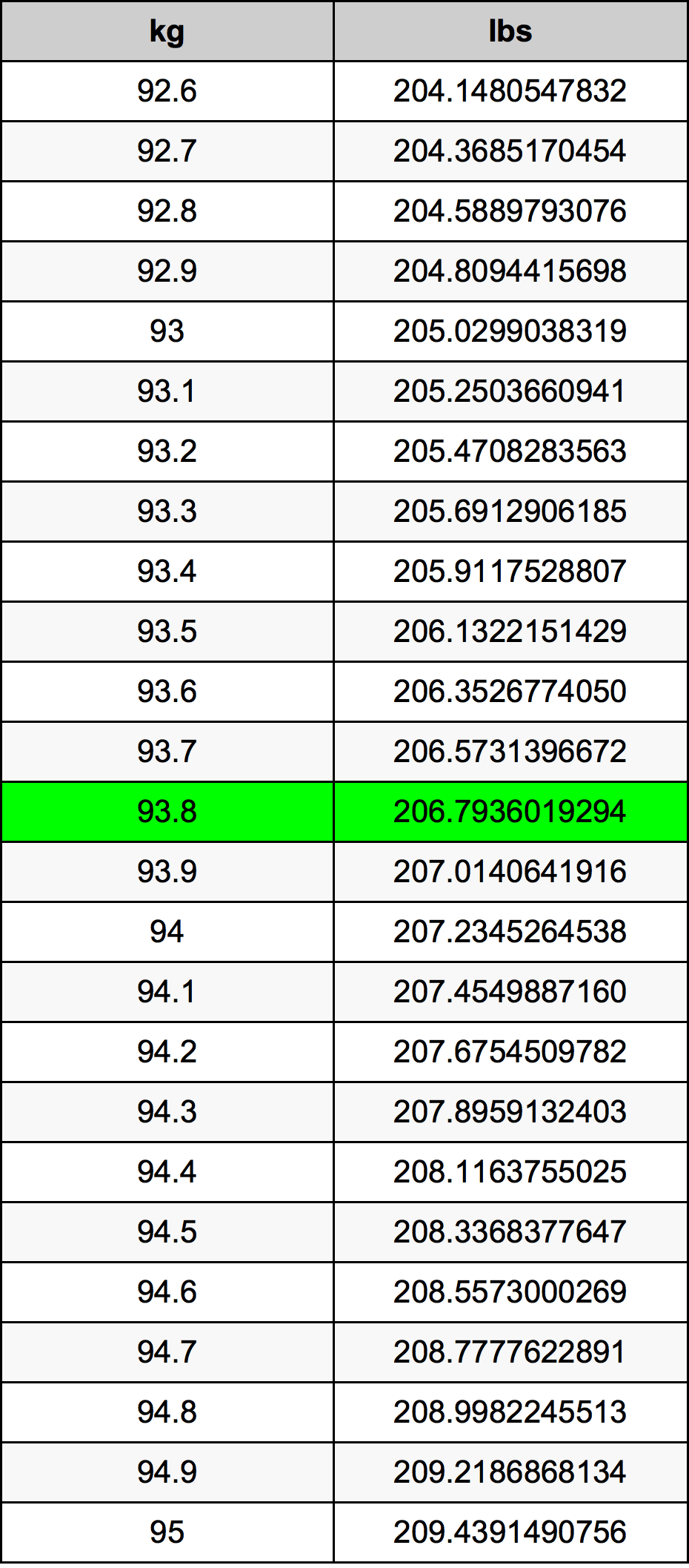 93.8 Quilograma tabela de conversão