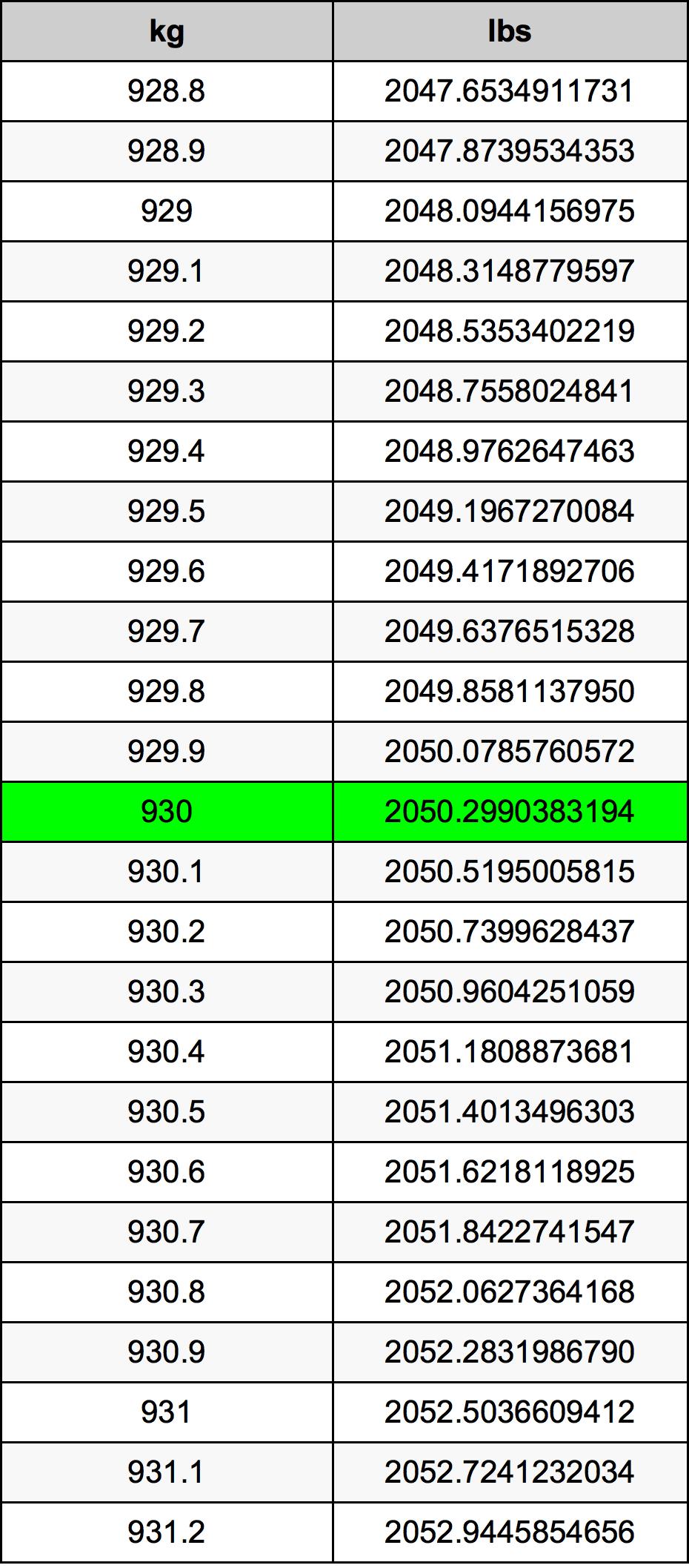 930 Kilogrami Table