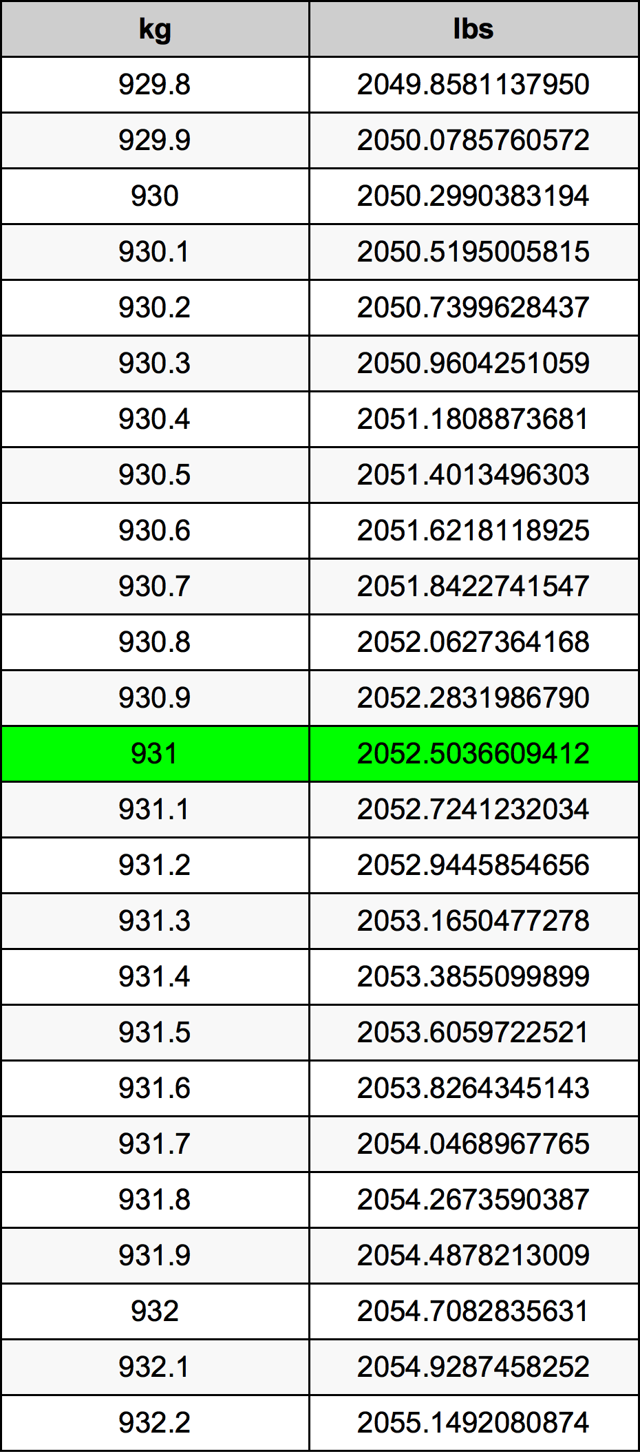 931 Kilogram tabela przeliczeniowa
