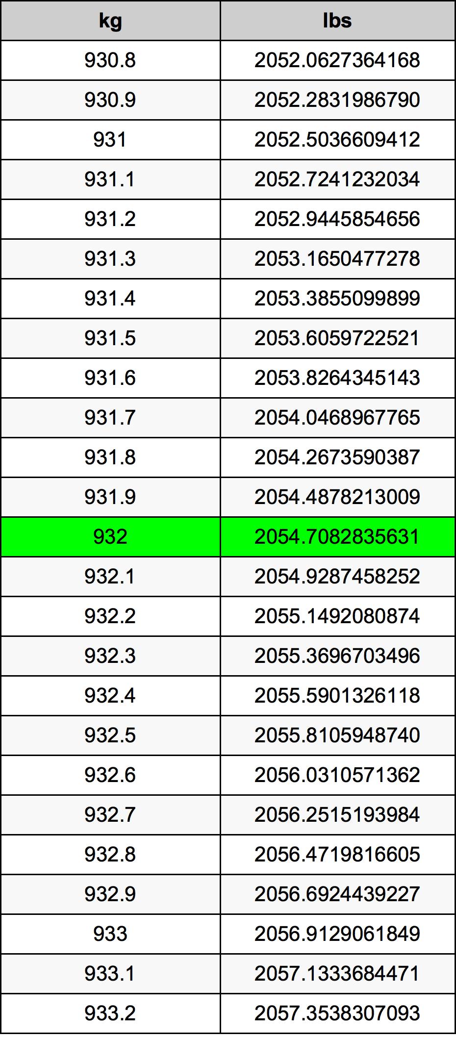 932 Kilogram Table