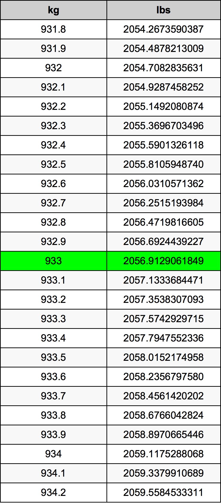 933 Kilogram Table