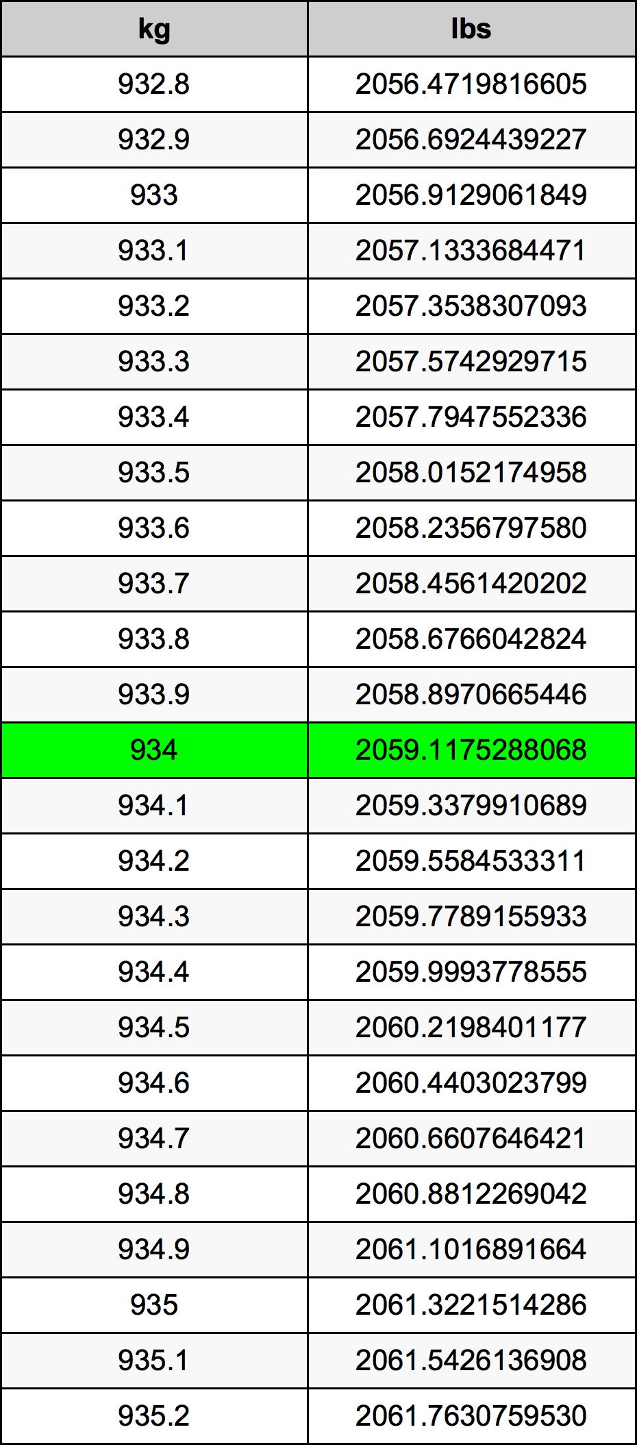 934 Kilogram tabela przeliczeniowa
