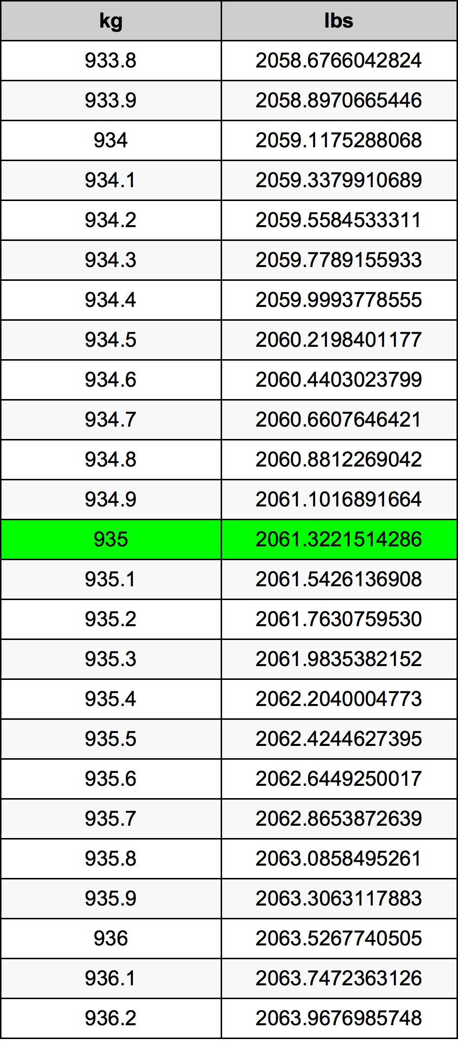 935 Kilogram Table
