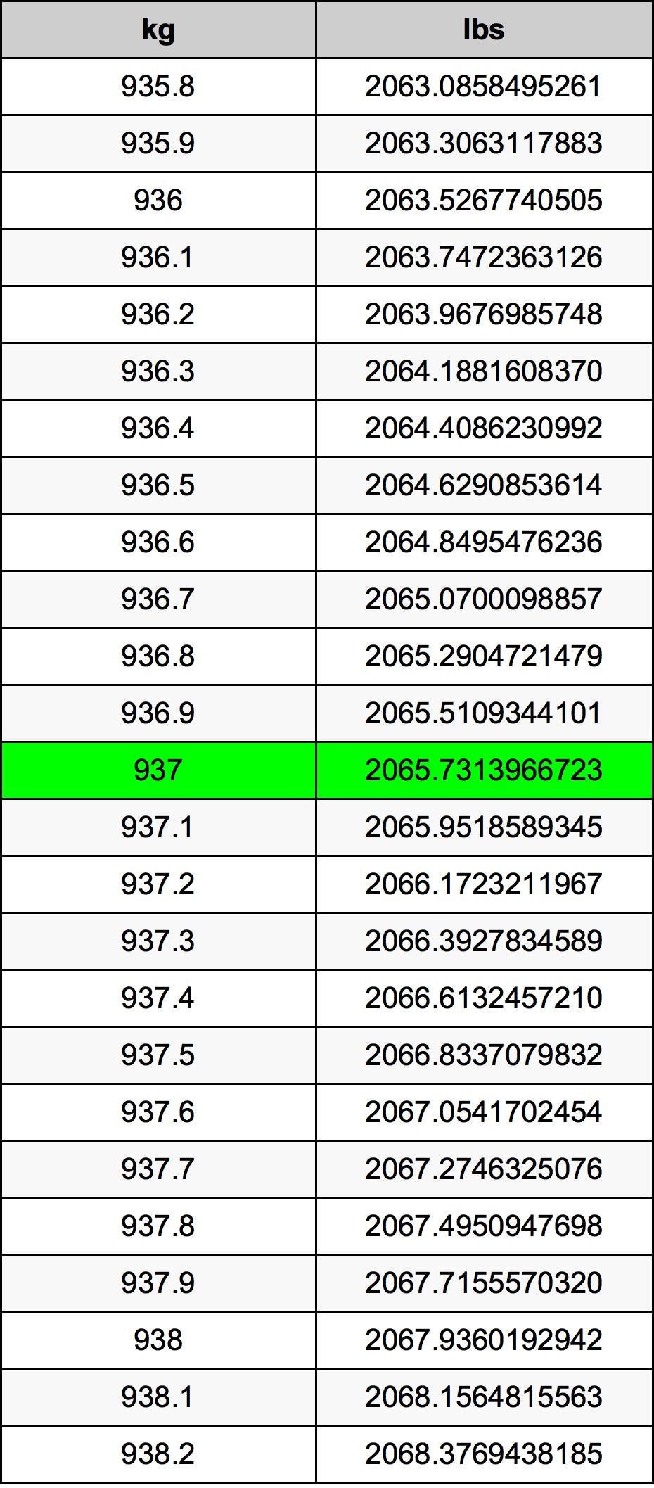 937 Kilogram tabela przeliczeniowa