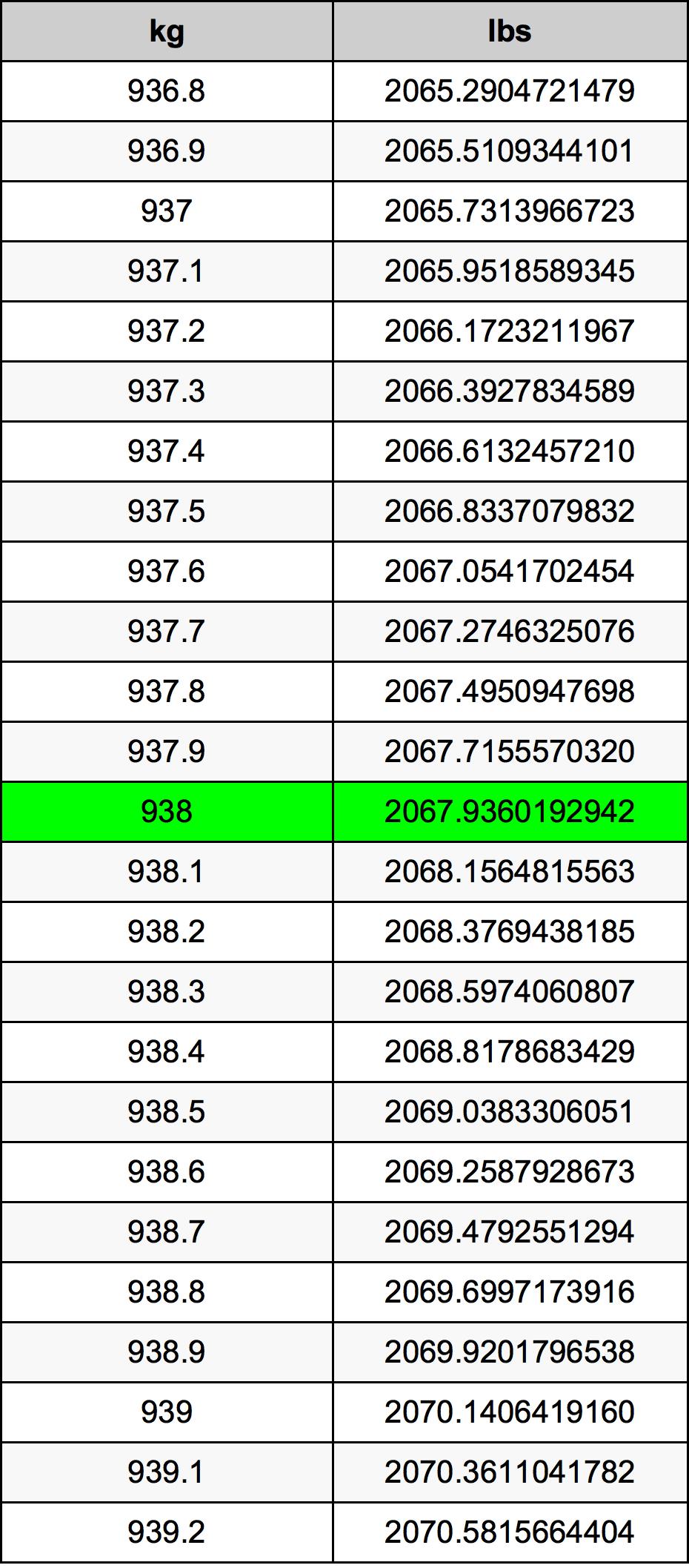 938 Kilogram Table