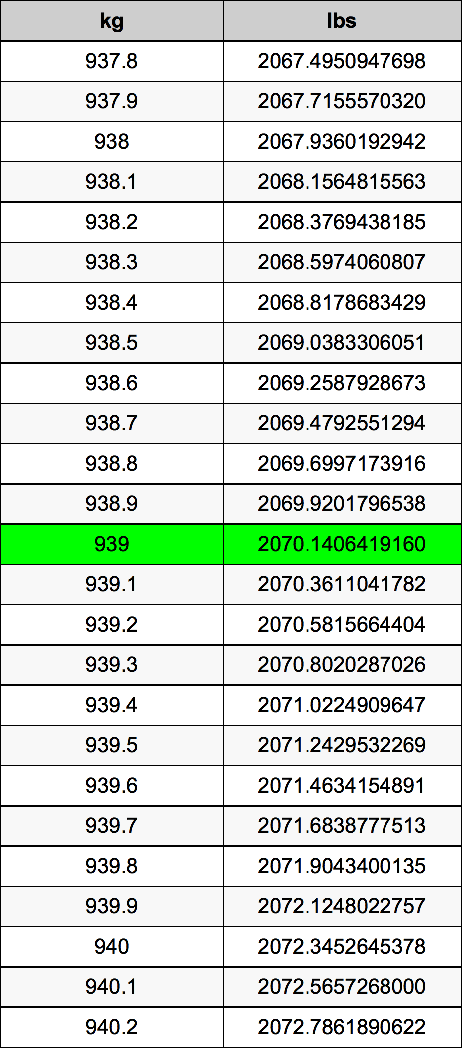 939 Kilogram Table