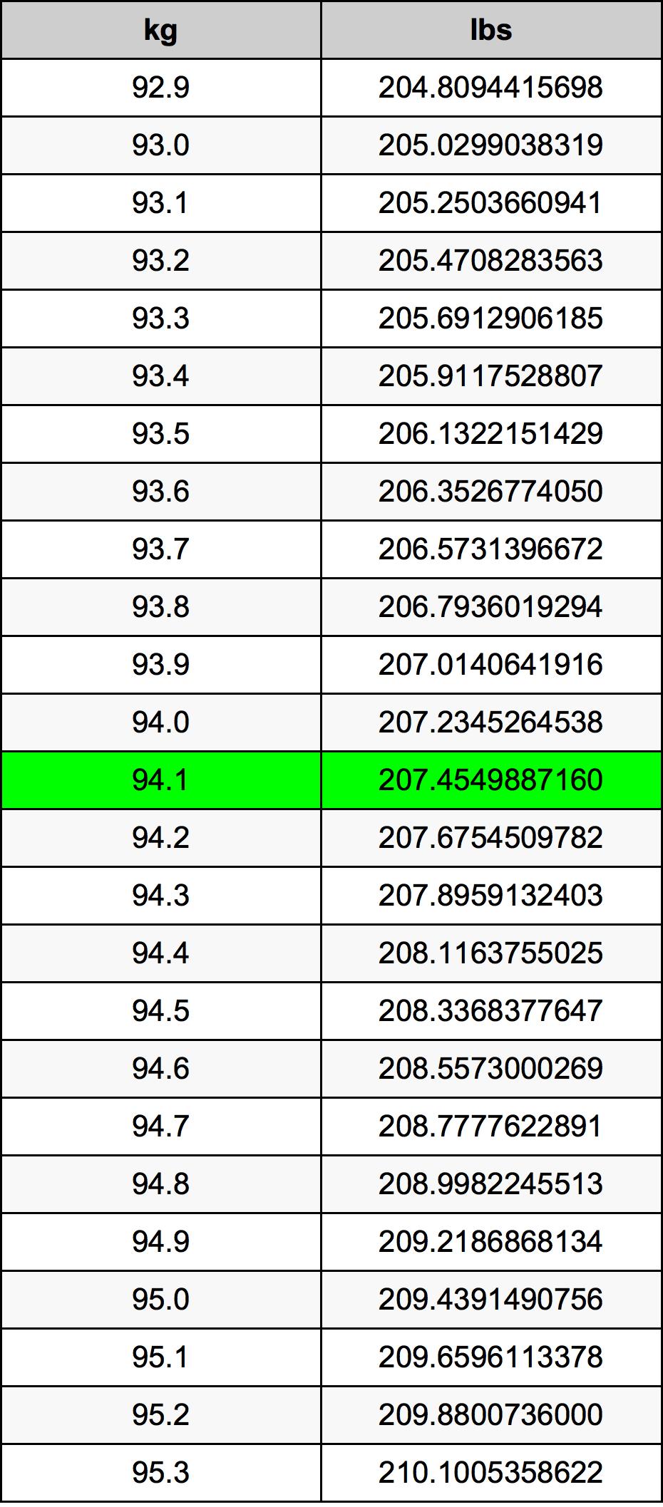 94.1 किलोग्राम रूपांतरण सारणी