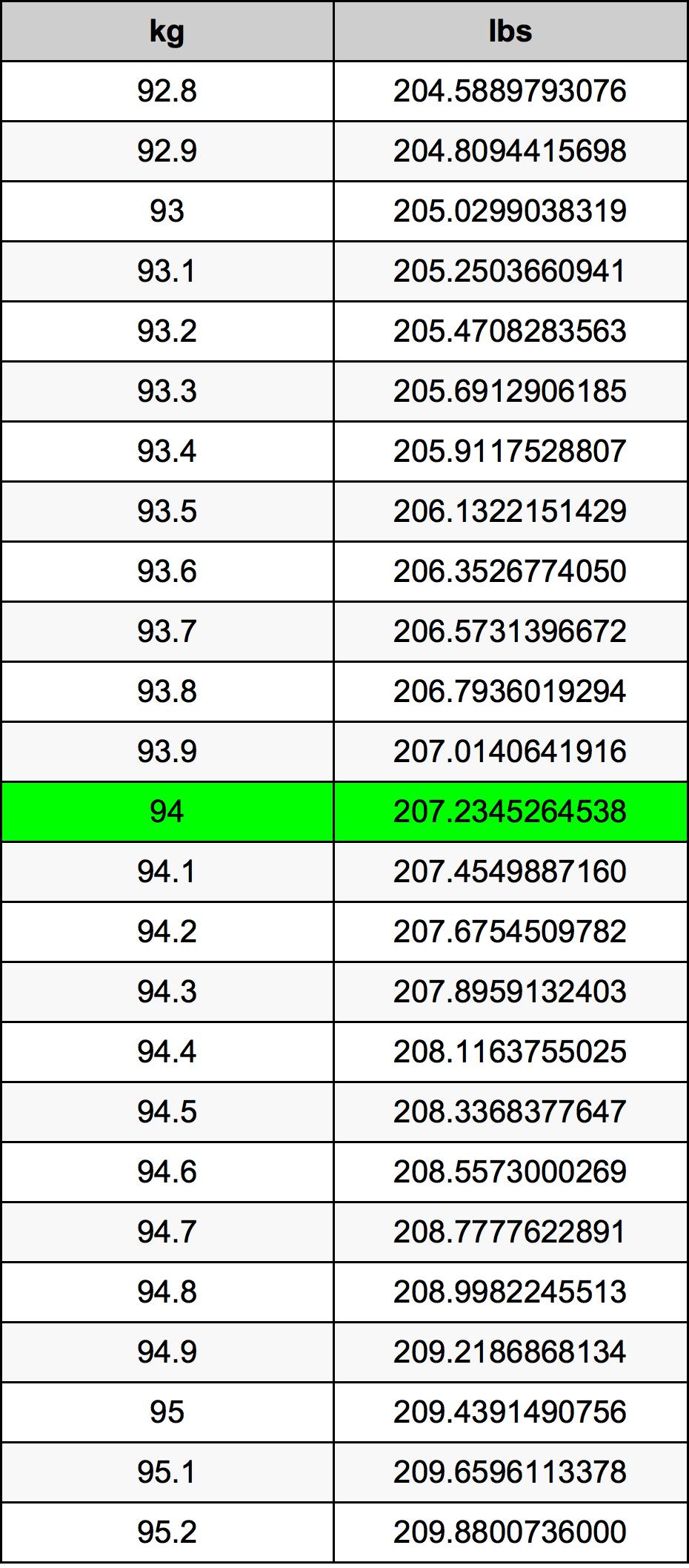 94 Kilogram prevodná tabuľka
