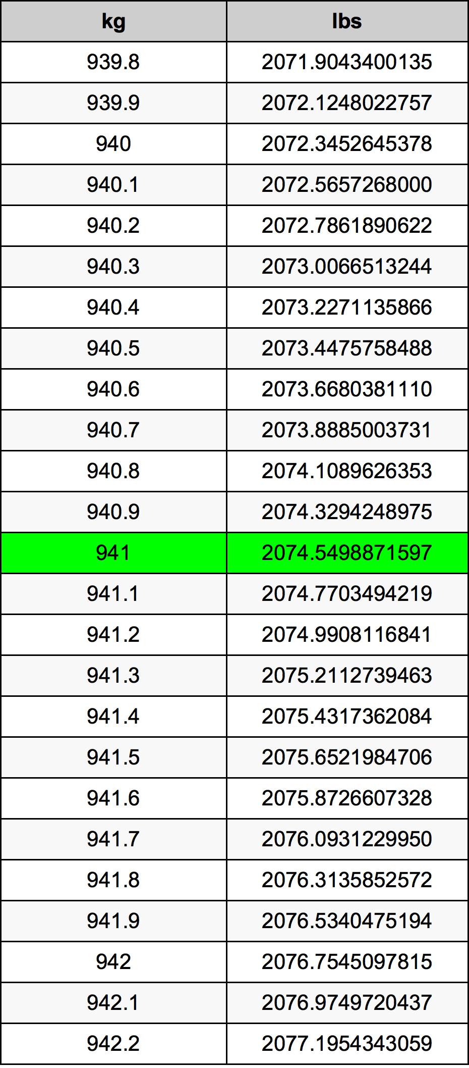 941 Kilogram tabela przeliczeniowa