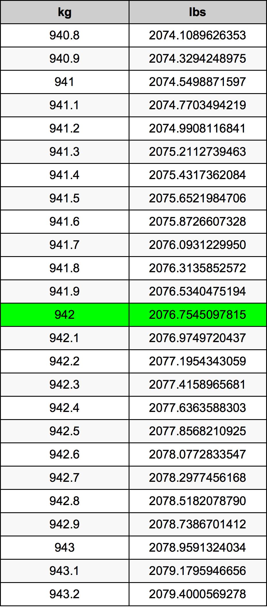 942 Kilogram Table