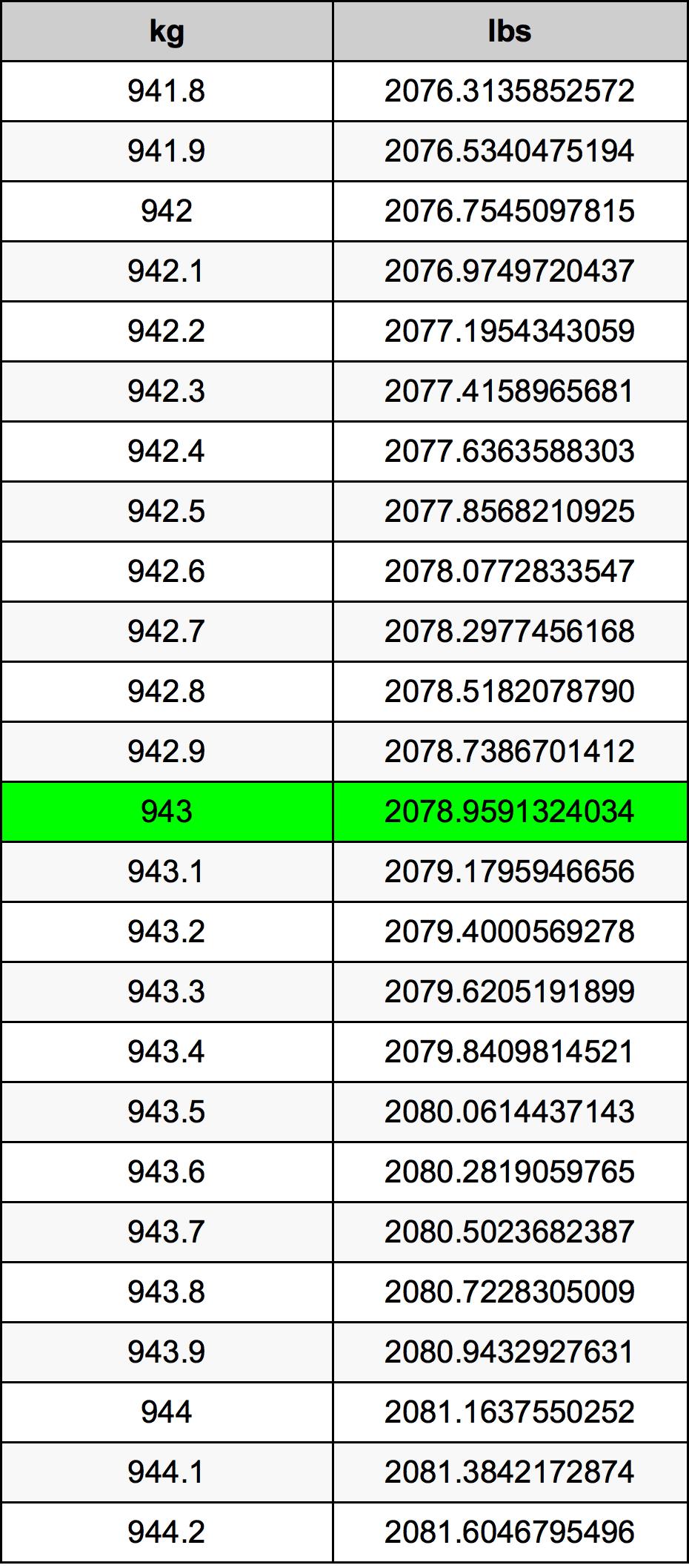 943 Kilogram tabela przeliczeniowa