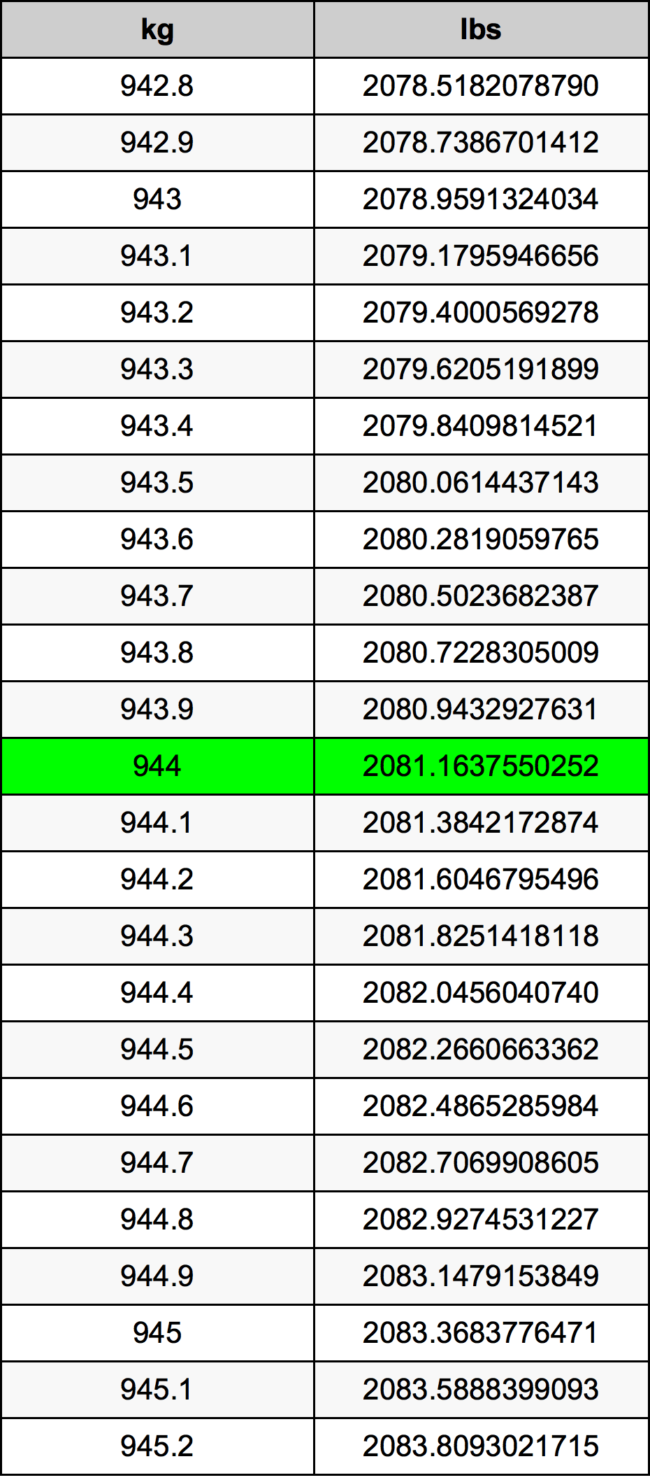 944 Kilogram Table