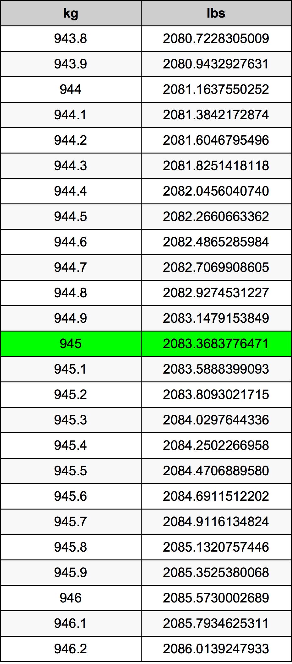 945 Kilogram Table