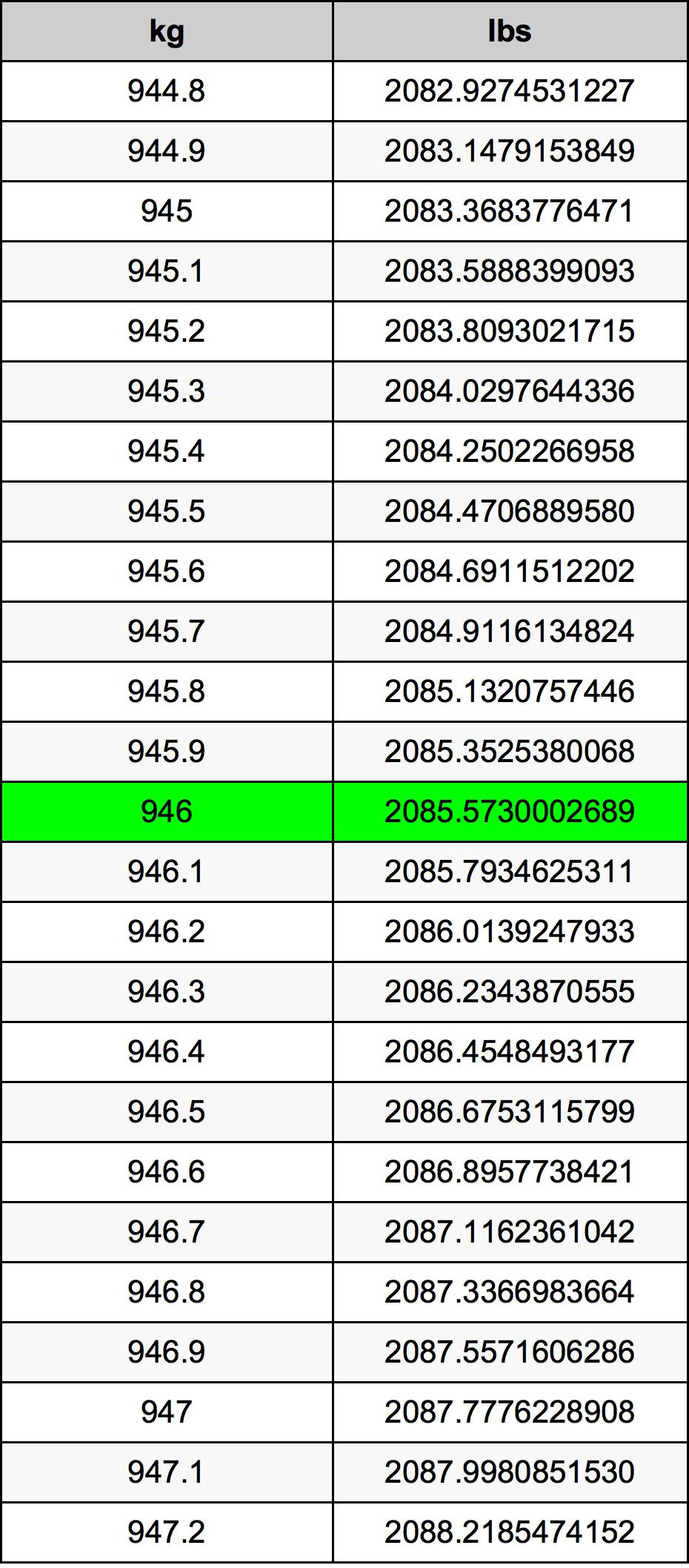 946 Kilogram Table