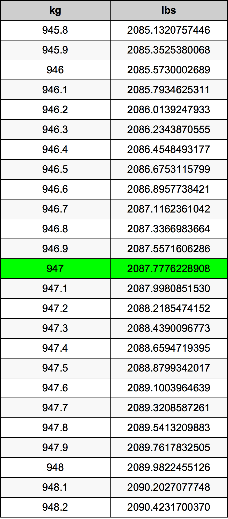 947 Kilogram tabela przeliczeniowa