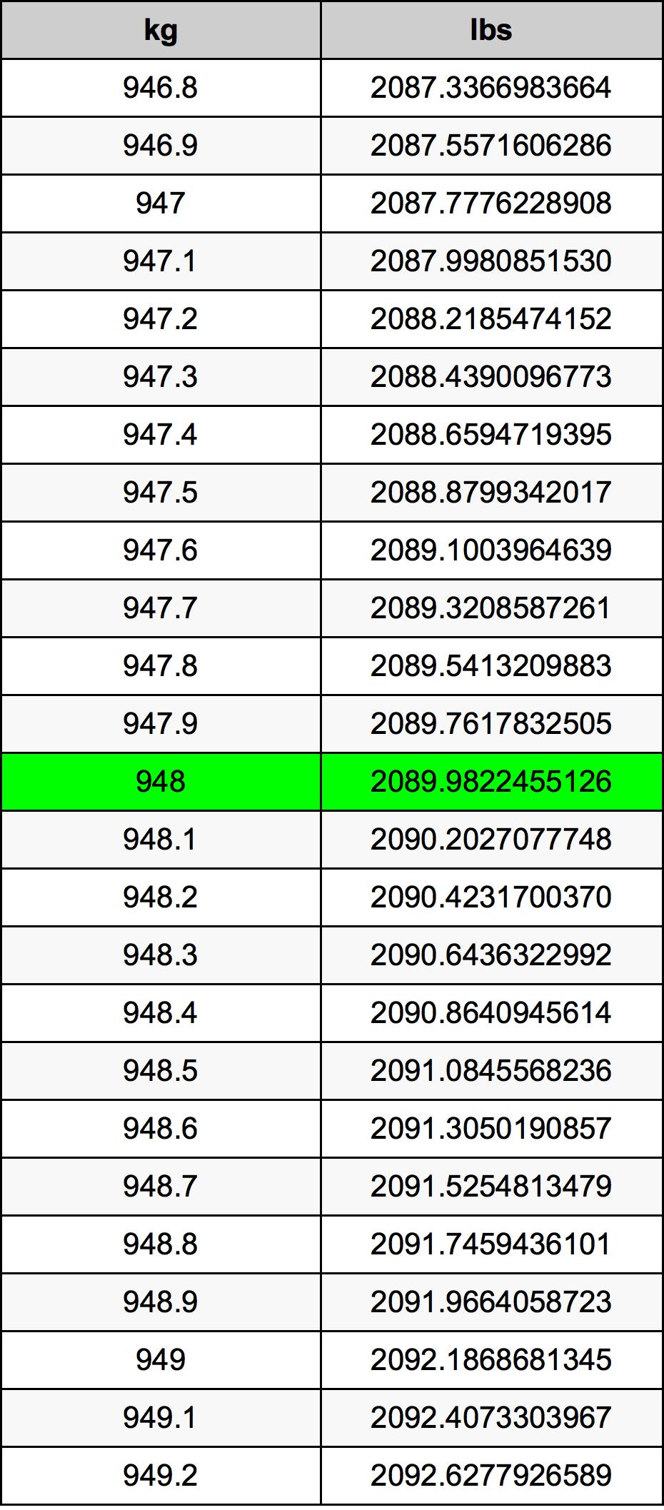 948 Kilogram tabela przeliczeniowa