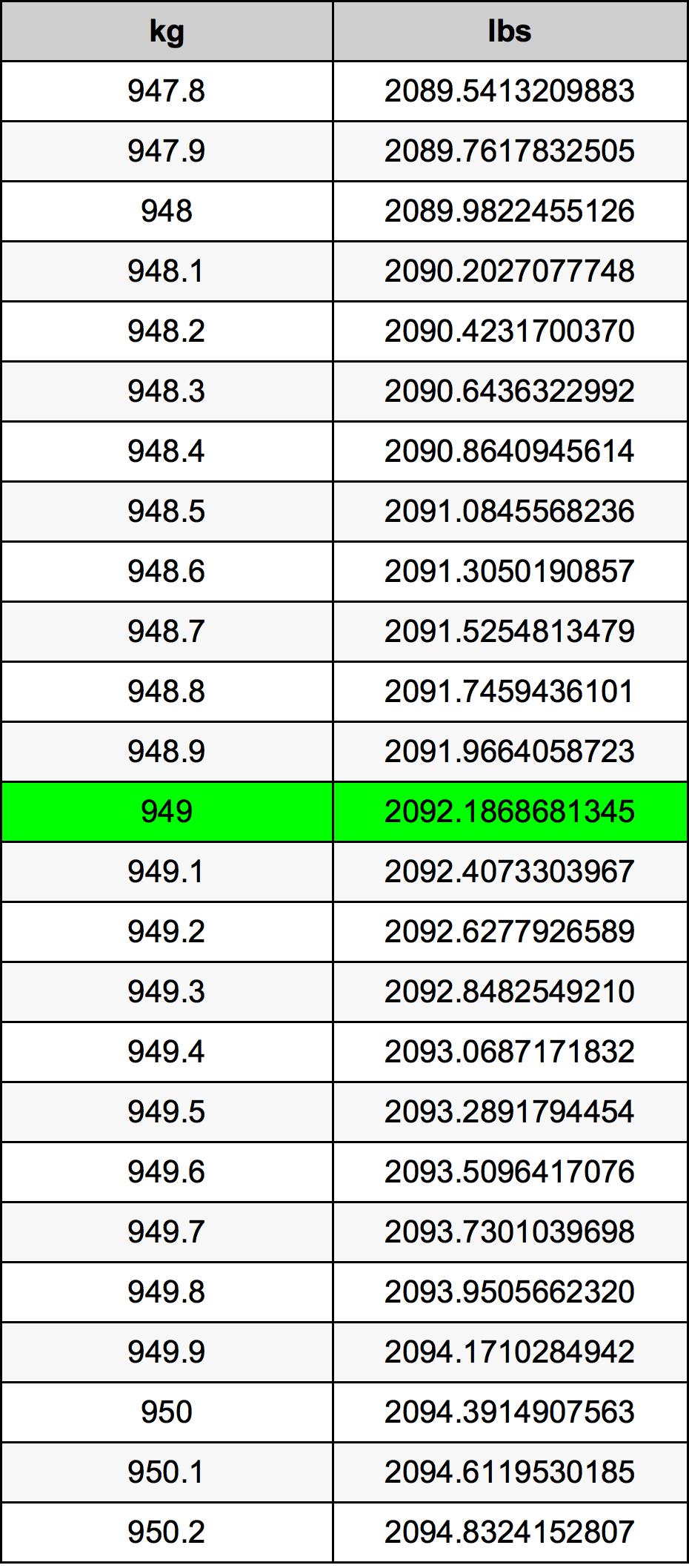 949 Kilogram tabela przeliczeniowa