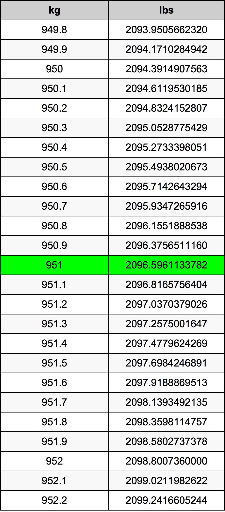 951 Kilogram tabela przeliczeniowa
