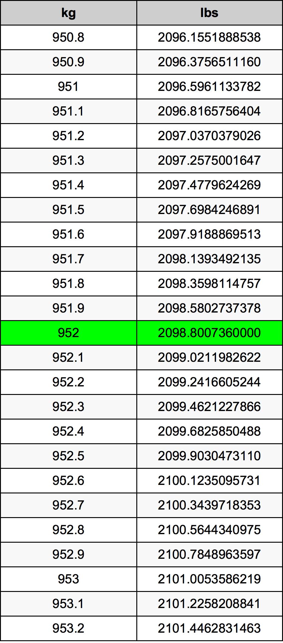 952 Kilogram Table