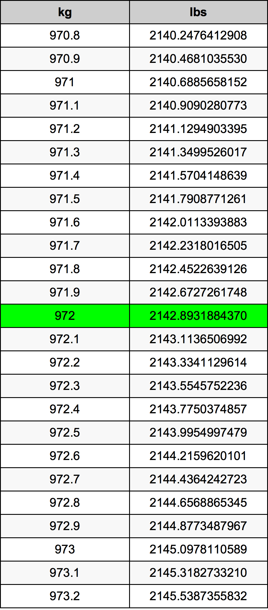 972 Kilogram tabela przeliczeniowa
