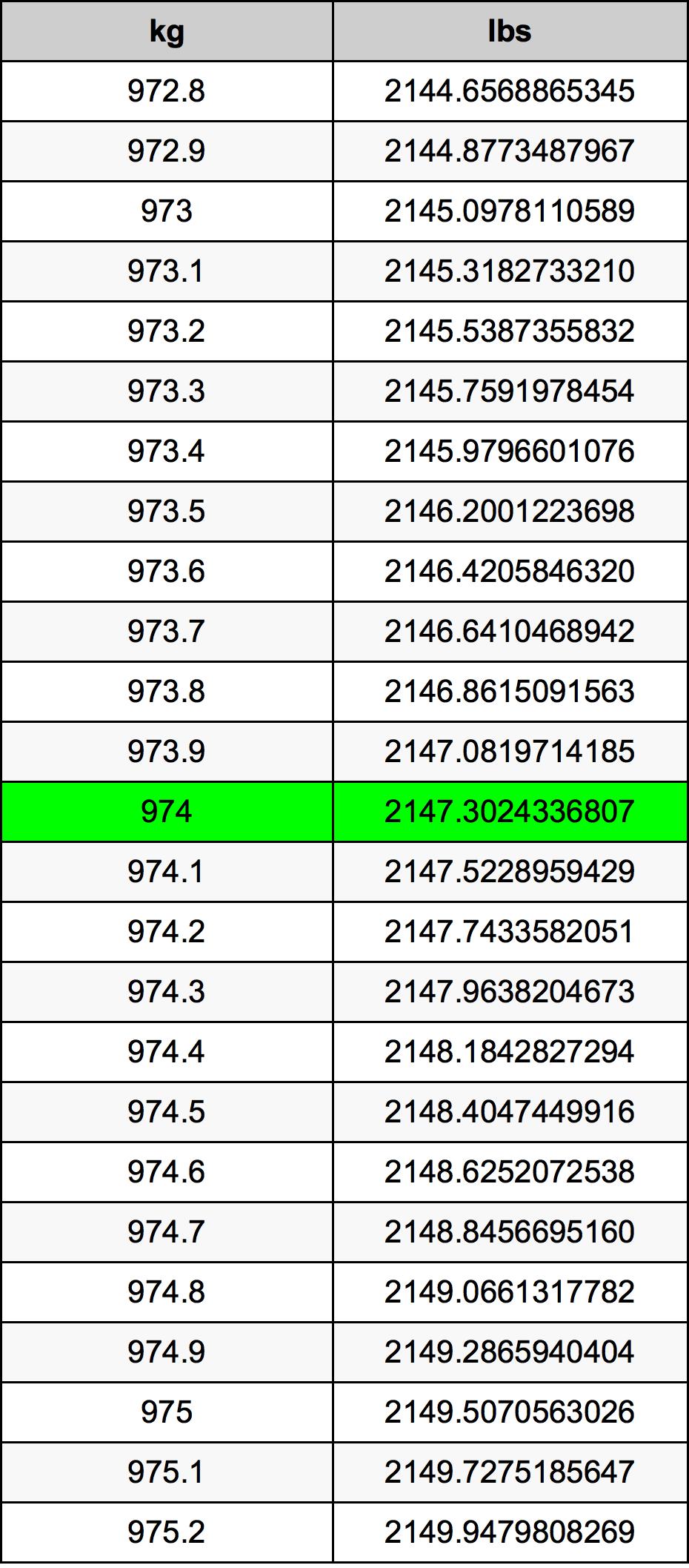 974 Kilogram Table