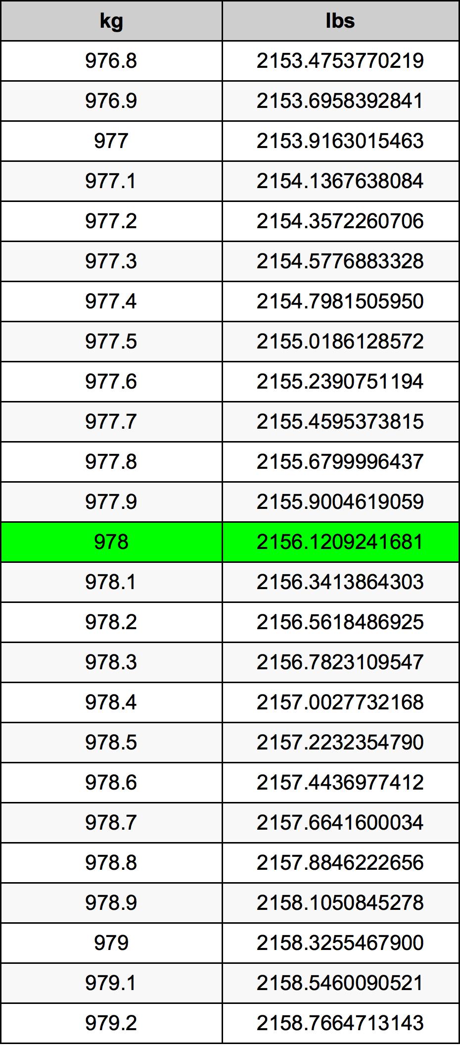978 Kilogram tabela przeliczeniowa