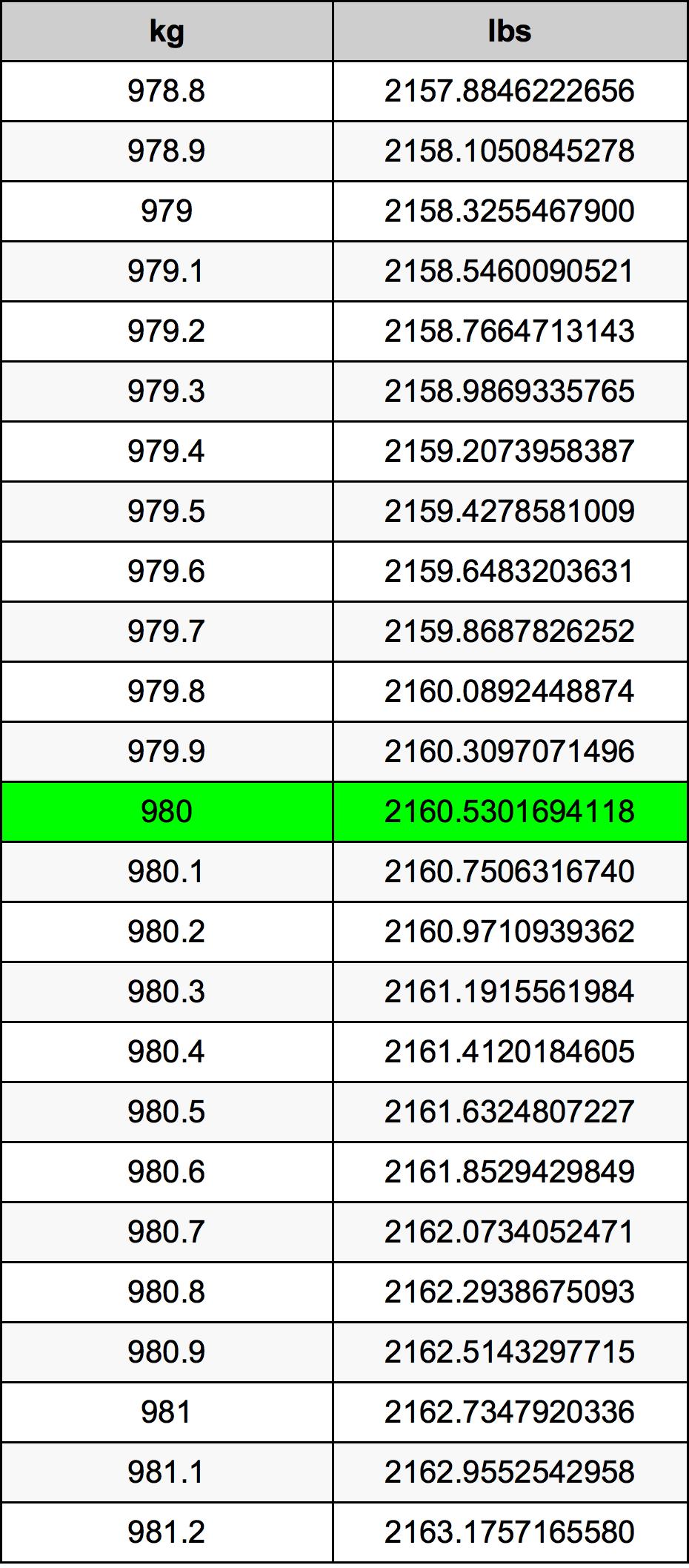 980 Kilogram tabela przeliczeniowa