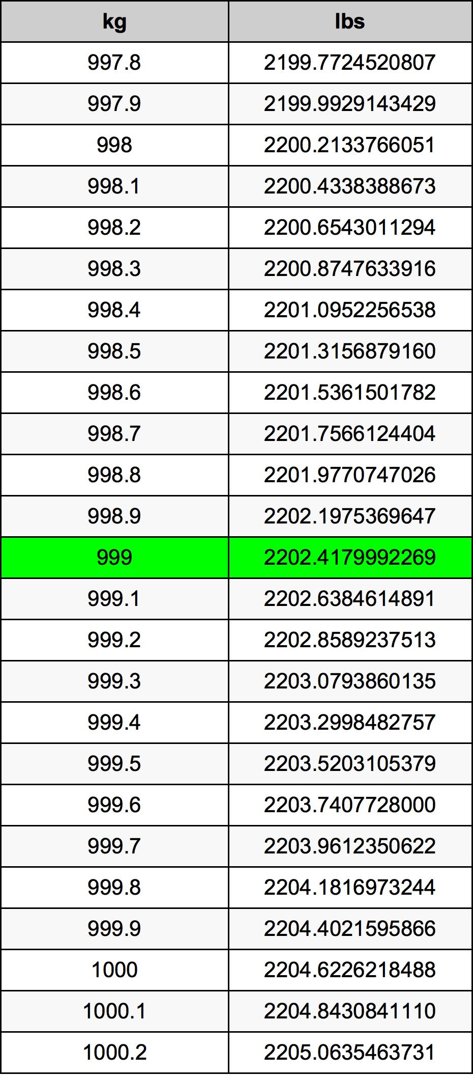 999 Kilogram tabela przeliczeniowa